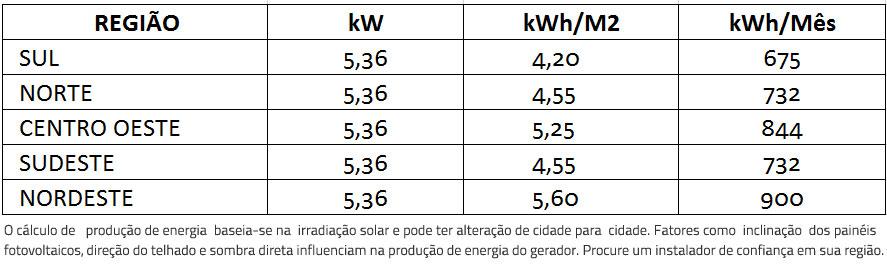 GERADOR-DE-ENERGIA-SOLAR-REFUSOL-SOLO-ROMAGNOLE-ALDO-SOLAR-ON-GRID-GEF-5,36KWP-BYD-POLI-HALF-CELL-ONE-7.5KW-2MPPT-MONO-220V--|-Aldo-Solar