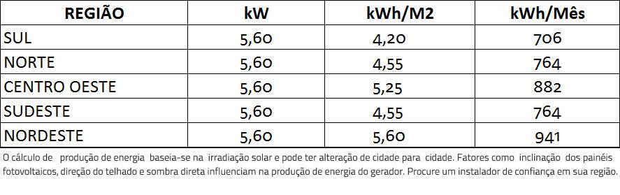 GERADOR-DE-ENERGIA-SOLAR-GROWATT-ONDULADA-ROMAGNOLE-ALDO-SOLAR-ON-GRID-GF-5,6KWP-DAH-MONO-PERC-HALF-CELL-400W-MIN-5KW-2MPPT-MONO-220V-|-Aldo-Solar