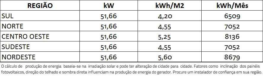 GERADOR-DE-ENERGIA-SOLAR-REFUSOL-METALICA-PERFIL-55CM-ROMAGNOLE-ALDO-SOLAR-ON-GRID-GF-51,66KWP-JINKO-BIFACIAL-MONO-410W-SMART-40KW-1MPPT-TRIF-380V-|-Aldo-Solar