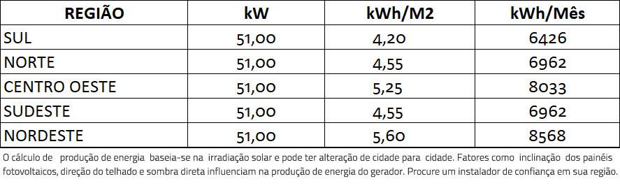 GERADOR-DE-ENERGIA-SOLAR-SMA-METALICA-PERFIL-55CM-ROMAGNOLE-ALDO-SOLAR-ON-GRID-GF-51KWP-TRINA-MONO-PERC-HALF-CELL-375W-CORE1-50KW-6MPPT-TRIF-380V-|-Aldo-Solar