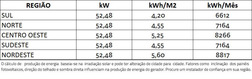 GERADOR-DE-ENERGIA-SOLAR-FIMER-ABB-COLONIAL-ROMAGNOLE-ALDO-SOLAR-ON-GRID-GF-52,48KWP-JINKO-BIFACIAL-MONO-410W-PVS-50KW-3MPPT-TRIF-380V-|-Aldo-Solar