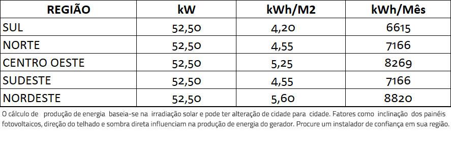 GERADOR-DE-ENERGIA-SOLAR-GROWATT-COLONIAL-SOLAR-GROUP-ALDO-SOLAR-ON-GRID-GF-52,5KWP-TRINA-MONO-PERC-HALF-CELL-375W-MAC-60KW-3MPPT-TRIF-380V-|-Aldo-Solar