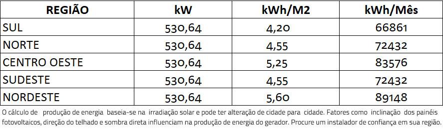 GERADOR-DE-ENERGIA-SOLAR-GROWATT-ZERO-GRID-COLONIAL-ROMAGNOLE-ALDO-SOLAR-ZERO-GRID-GEF-530,64KWP-BYD-POLI-HALF-CELL-MAX-75KW-7MPPT-TRIF-380V--|-Aldo-Solar
