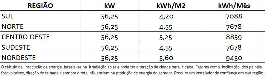 GERADOR-DE-ENERGIA-SOLAR-GROWATT-COLONIAL-SOLAR-GROUP-ALDO-SOLAR-ON-GRID-GF-56,25KWP-TRINA-MONO-PERC-HALF-CELL-375W-MAC-60KW-3MPPT-TRIF-380V-|-Aldo-Solar