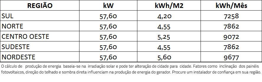 GERADOR-DE-ENERGIA-SOLAR-REFUSOL-SEM-ESTRUTURA-ALDO-SOLAR-ON-GRID-GF-57,6KWP-BYD-MONO-PERC-HALF-CELL-400W-SMART-50KW-3MPPT-TRIF-380V-|-Aldo-Solar