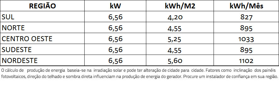 GERADOR-DE-ENERGIA-SOLAR-FRONIUS-METALICA-PERFIL-55CM-ROMAGNOLE-ALDO-SOLAR-ON-GRID-GF-6,56KWP-JINKO-BIFACIAL-MONO-410W-PRIMO-5KW-2MPPT-MONO-220V-|-Aldo-Solar