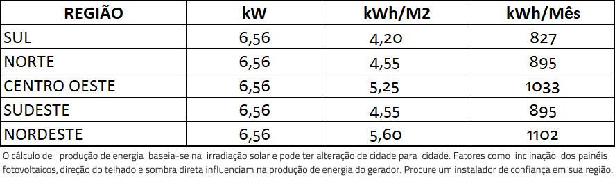 GERADOR-DE-ENERGIA-SOLAR-SMA-COLONIAL-ROMAGNOLE-ALDO-SOLAR-ON-GRID-GF-6,56KWP-JINKO-BIFACIAL-MONO-410W-SUNNYBOY-6KW-2MPPT-MONO-220V-|-Aldo-Solar