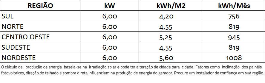 GERADOR-DE-ENERGIA-SOLAR-FRONIUS-ONDULADA-ROMAGNOLE-ALDO-SOLAR-ON-GRID-GF-6KWP-TRINA-MONO-PERC-HALF-CELL-375W-PRIMO-5KW-2MPPT-MONO-220V-|-Aldo-Solar