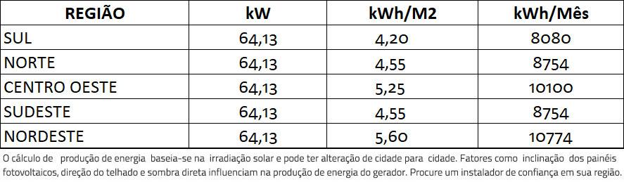 GERADOR-DE-ENERGIA-SOLAR-FIMER-ABB-ONDULADA-ROMAGNOLE-ALDO-SOLAR-ON-GRID-GF-64,13KWP-TRINA-MONO-PERC-HALF-CELL-375W-PVS-50KW-3MPPT-TRIF-380V-|-Aldo-Solar
