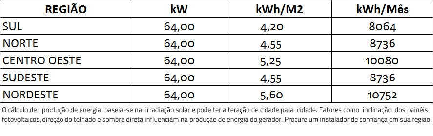 GERADOR-DE-ENERGIA-SOLAR-GROWATT-SEM-ESTRUTURA-ALDO-SOLAR-ON-GRID-GF-64KWP-BYD-MONO-PERC-HALF-CELL-400W-MAC-60KW-3MPPT-TRIF-380V-|-Aldo-Solar