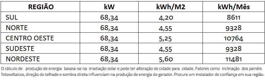 GERADOR-DE-ENERGIA-SOLAR-FIMER-ABB-METALICA-ZIPADA-SOLAR-GROUP-ALDO-SOLAR-ON-GRID-GEF-68,34KWP-BYD-POLI-HALF-CELL-PVS-50KW-3MPPT-TRIF-380V--|-Aldo-Solar