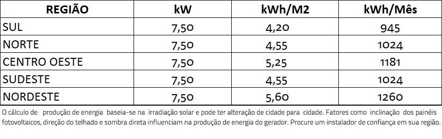GERADOR-DE-ENERGIA-SOLAR-FRONIUS-ONDULADA-ROMAGNOLE-ALDO-SOLAR-ON-GRID-GF-7,5KWP-TRINA-MONO-PERC-HALF-CELL-375W-PRIMO-8.2KW-2MPPT-MONO-220V-|-Aldo-Solar