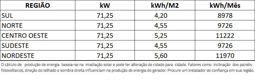 GERADOR-DE-ENERGIA-SOLAR-REFUSOL-SEM-ESTRUTURA-ALDO-SOLAR-ON-GRID-GF-71,25KWP-TRINA-MONO-HALF-CELL-375W-SMART-50KW-3MPPT-TRIF-380V-|-Aldo-Solar