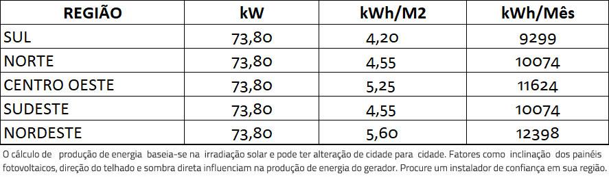 GERADOR-DE-ENERGIA-SOLAR-GROWATT-ROSCA-DUPLA-MADEIRA-ROMAGNOLE-ALDO-SOLAR-ON-GRID-GF-73,8KWP-JINKO-BIFACIAL-MONO-410W-MAC-60KW-3MPPT-TRIF-380V-|-Aldo-Solar