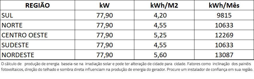 GERADOR-DE-ENERGIA-SOLAR-GROWATT-ONDULADA-ROMAGNOLE-ALDO-SOLAR-ON-GRID-GF-77,9KWP-JINKO-BIFACIAL-MONO-410W-MAC-60KW-3MPPT-TRIF-380V-|-Aldo-Solar