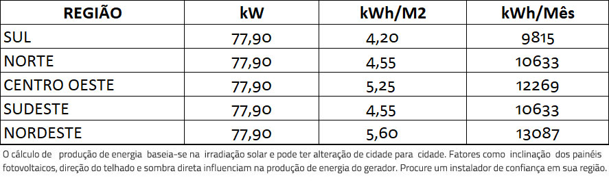 GERADOR-DE-ENERGIA-SOLAR-GROWATT-COLONIAL-ROMAGNOLE-ALDO-SOLAR-ON-GRID-GF-77,9KWP-JINKO-BIFACIAL-MONO-410W-MAC-60KW-3MPPT-TRIF-380V-|-Aldo-Solar