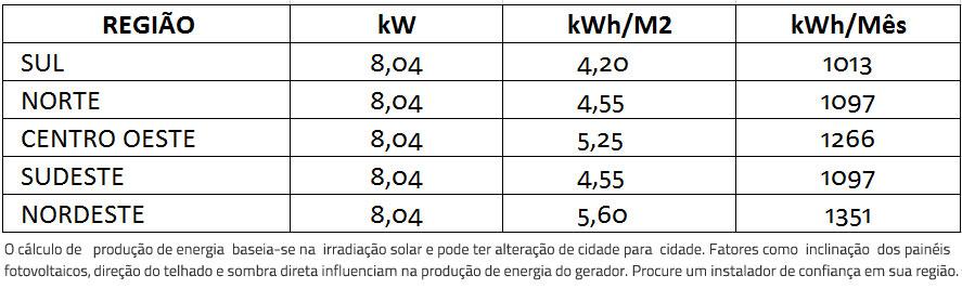 GERADOR-DE-ENERGIA-SOLAR-SMA-ROSCA-DUPLA-MADEIRA-ROMAGNOLE-ALDO-SOLAR-ON-GRID-GEF-8,04KWP-BYD-POLI-HALF-CELL-SUNNY-BOY-6KW-2MPPT-MONO-220V--|-Aldo-Solar