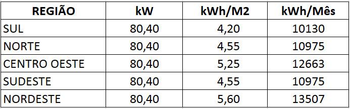 GERADOR-DE-ENERGIA-SOLAR-SMA-METALICA-ZIPADA-SOLAR-GROUP-ALDO-SOLAR-ON-GRID-GEF-80,4KWP-BYD-POLI-HALF-CELL-SUNNY-75KW-1MPPT-TRIF-380V--|-Aldo-Solar