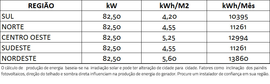 GERADOR-DE-ENERGIA-SOLAR-SMA-ONDULADA-ROMAGNOLE-ALDO-SOLAR-ON-GRID-GF-82,5KWP-TRINA-MONO-PERC-HALF-CELL-375W-SUNNY-75KW-1MPPT-TRIF-380V-|-Aldo-Solar