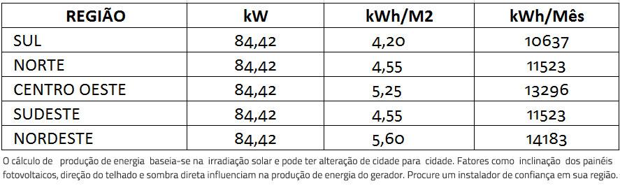 GERADOR-DE-ENERGIA-SOLAR-GROWATT-COLONIAL-ROMAGNOLE-ALDO-SOLAR-ON-GRID-GEF-84,42KWP-BYD-POLI-HALF-CELL-MAX-75KW-7MPPT-TRIF-380V--|-Aldo-Solar