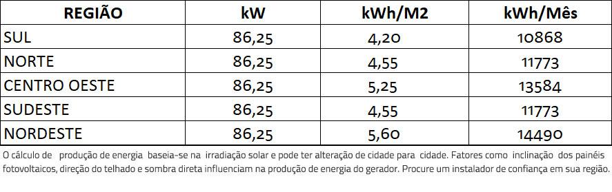 GERADOR-DE-ENERGIA-SOLAR-GROWATT-SEM-ESTRUTURA-ALDO-SOLAR-ON-GRID-GF-86,25KWP-TRINA-MONO-PERC-HALF-CELL-375W-MAX-75KW-7MPPT-TRIF-380V-|-Aldo-Solar