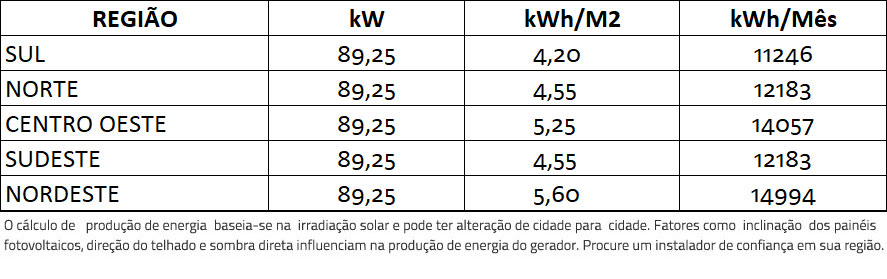 GERADOR-DE-ENERGIA-SOLAR-SMA-METALICA-PERFIL-55CM-ROMAGNOLE-ALDO-SOLAR-ON-GRID-GF-89,25KWP-TRINA-MONO-PERC-HALF-CELL-375W-SUNNY-75KW-1MPPT-TRIF-380V-|-Aldo-Solar