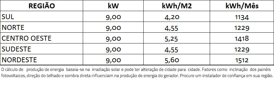 GERADOR-DE-ENERGIA-SOLAR-FRONIUS-METALICA-PERFIL-55CM-ROMAGNOLE-ALDO-SOLAR-ON-GRID-GF-9KWP-TRINA-MONO-PERC-HALF-CELL-375W-PRIMO-8.2KW-2MPPT-MONO-220V-|-Aldo-Solar