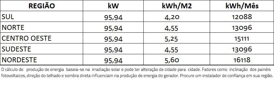 GERADOR-DE-ENERGIA-SOLAR-FIMER-ABB-METALICA-PERFIL-55CM-ROMAGNOLE-ALDO-SOLAR-ON-GRID-GF-95,94KWP-JINKO-BIFACIAL-MONO-410W-PVS-100KW-6MPPT-TRIF-380V-|-Aldo-Solar