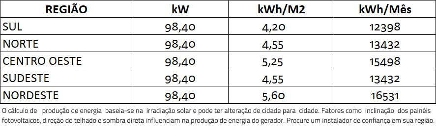 GERADOR-DE-ENERGIA-SOLAR-GROWATT-METALICA-TRAPEZOIDAL-ROMAGNOLE-ALDO-SOLAR-ON-GRID-GEF-98,4KWP-TRINA-MONO-PERC-HALF-CELL-410W-MAX-75KW-7MPPT-TRIF-380V-|-Aldo-Solar