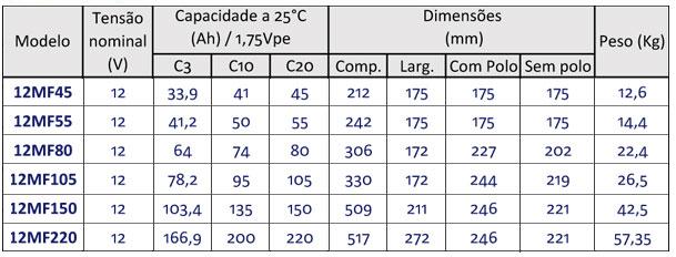 BATERIA-SOLAR-MOURA-12MS234-ESTACIONARIA-ENERGIA-SOLAR-12V-220AH-|-Aldo-Solar