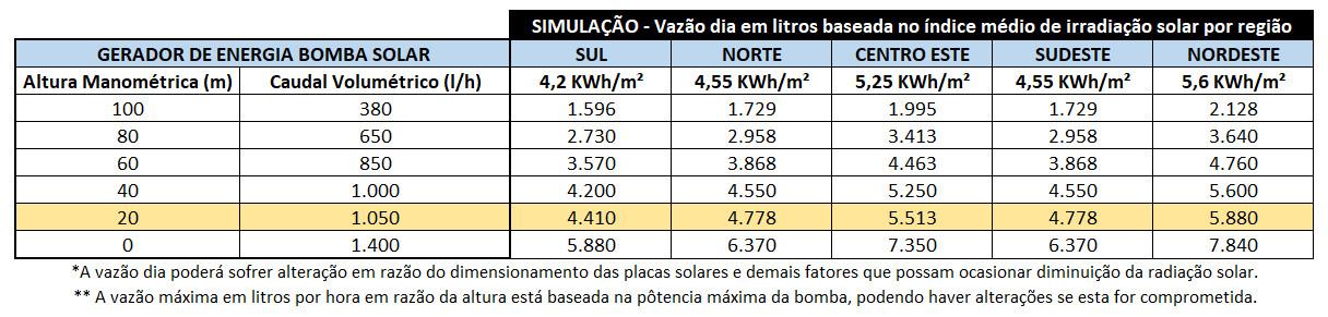 GERADOR-DE-ENERGIA-SOLAR-BOMBA-SOLAR-SOLO-ROMAGNOLE-ALDO-SOLAR-OFF-GRID-GEB-0,88KWP-JINKO-TIGER-PRO-MONO-440W-1050L/H-20M-ATE-5.880L/DIA-|-Aldo-Solar